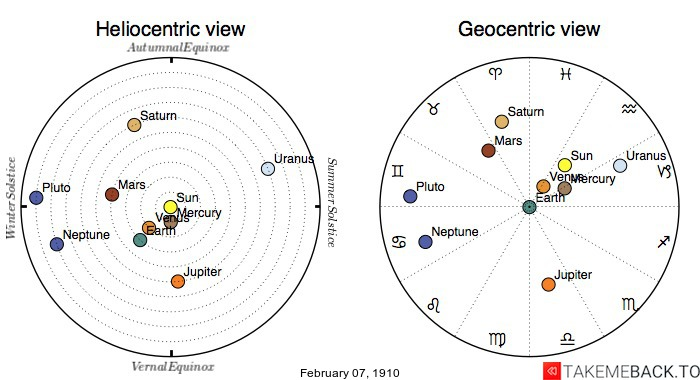 Planetary positions on February 07, 1910 - Heliocentric and Geocentric views