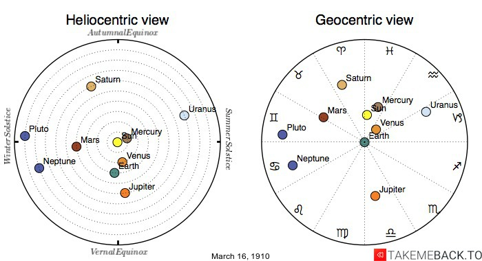 Planetary positions on March 16th, 1910 - Heliocentric and Geocentric views