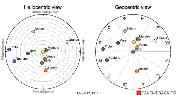 Planetary positions on March 17th, 1910 - Heliocentric and Geocentric views