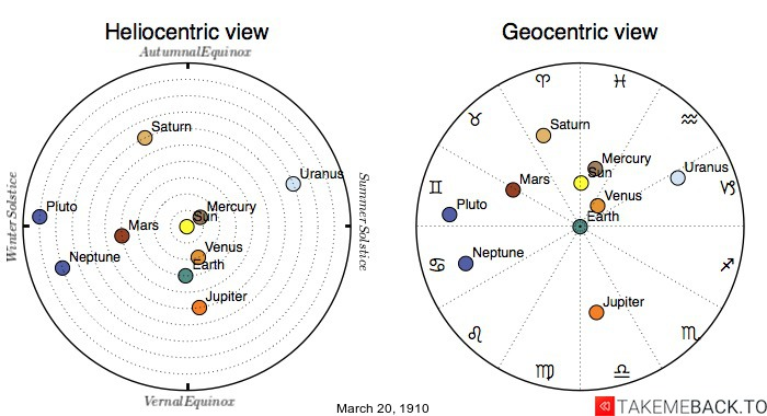Planetary positions on March 20th, 1910 - Heliocentric and Geocentric views
