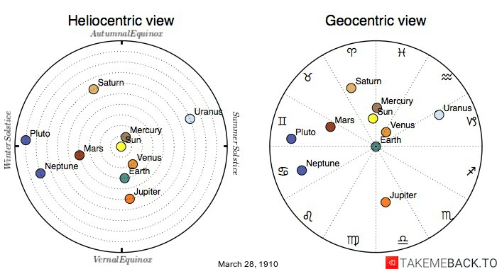Planetary positions on March 28th, 1910 - Heliocentric and Geocentric views
