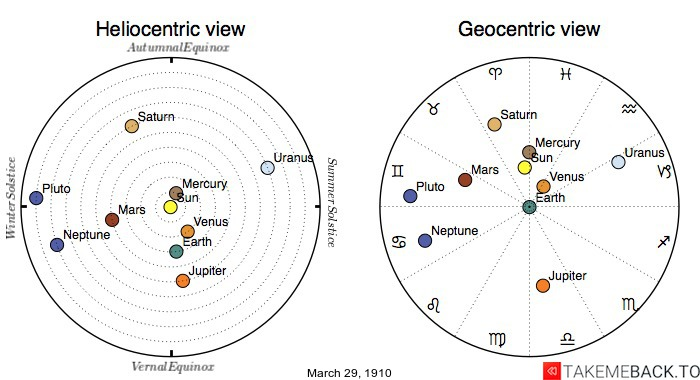 Planetary positions on March 29th, 1910 - Heliocentric and Geocentric views