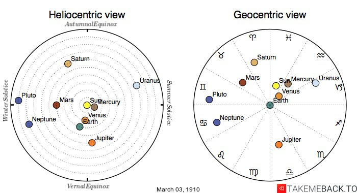 Planetary positions on March 3rd, 1910 - Heliocentric and Geocentric views