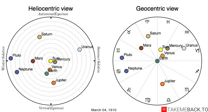 Planetary positions on March 4th, 1910 - Heliocentric and Geocentric views