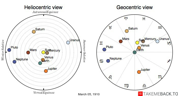 Planetary positions on March 5th, 1910 - Heliocentric and Geocentric views