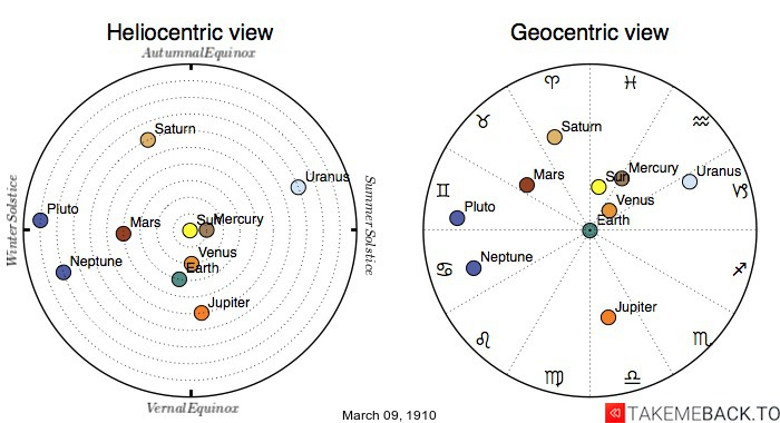Planetary positions on March 9th, 1910 - Heliocentric and Geocentric views