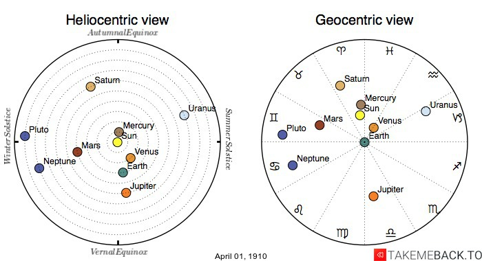 Planetary positions on April 1st, 1910 - Heliocentric and Geocentric views