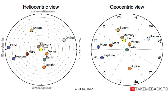 Planetary positions on April 10th, 1910 - Heliocentric and Geocentric views