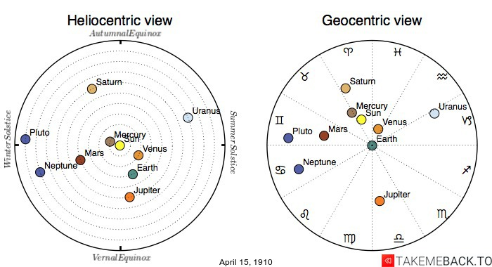 Planetary positions on April 15th, 1910 - Heliocentric and Geocentric views