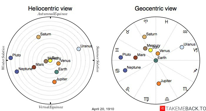 Planetary positions on April 20th, 1910 - Heliocentric and Geocentric views