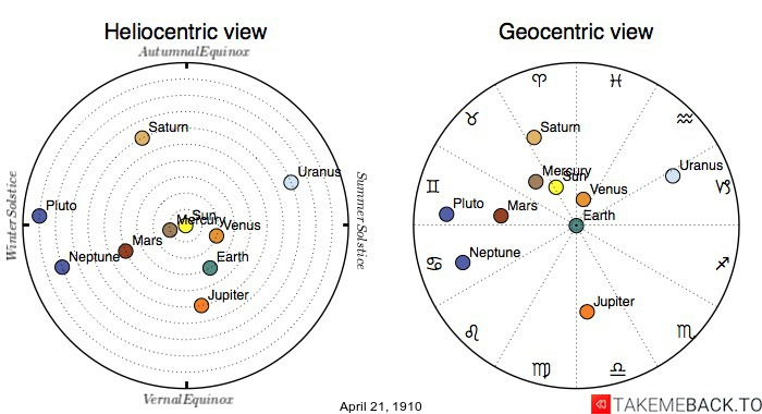 Planetary positions on April 21st, 1910 - Heliocentric and Geocentric views