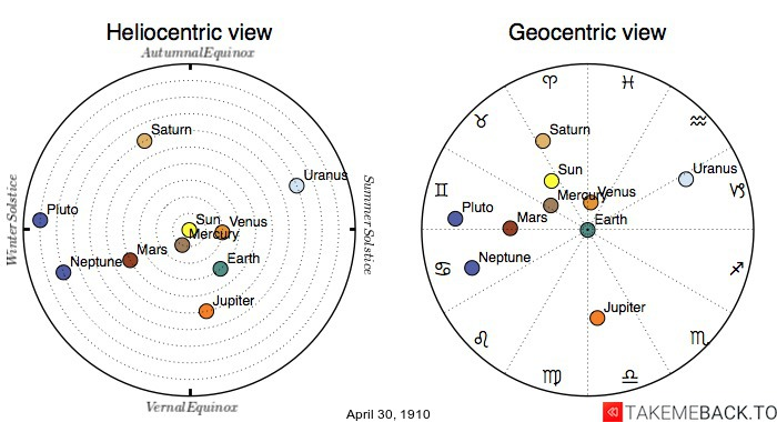 Planetary positions on April 30th, 1910 - Heliocentric and Geocentric views