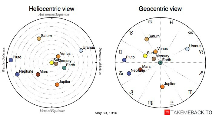 Planetary positions on May 30th, 1910 - Heliocentric and Geocentric views