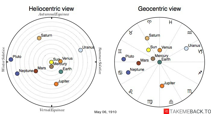 Planetary positions on May 6th, 1910 - Heliocentric and Geocentric views