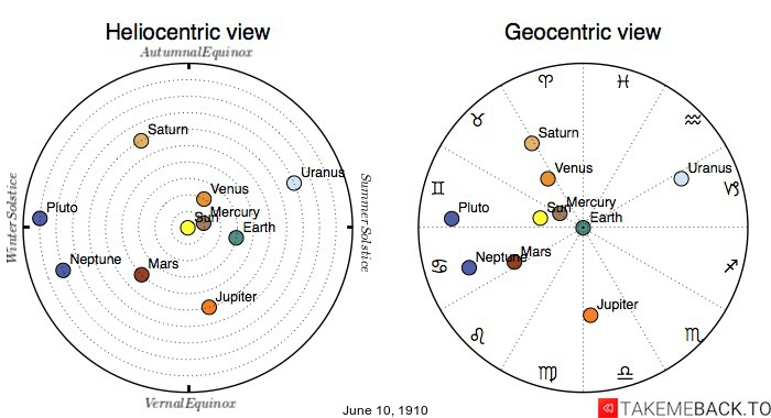 Planetary positions on June 10th, 1910 - Heliocentric and Geocentric views