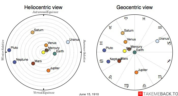 Planetary positions on June 15th, 1910 - Heliocentric and Geocentric views
