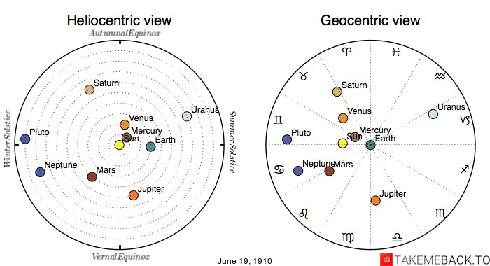 Planetary positions on June 19th, 1910 - Heliocentric and Geocentric views