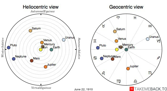 Planetary positions on June 22nd, 1910 - Heliocentric and Geocentric views