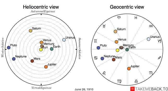 Planetary positions on June 26th, 1910 - Heliocentric and Geocentric views