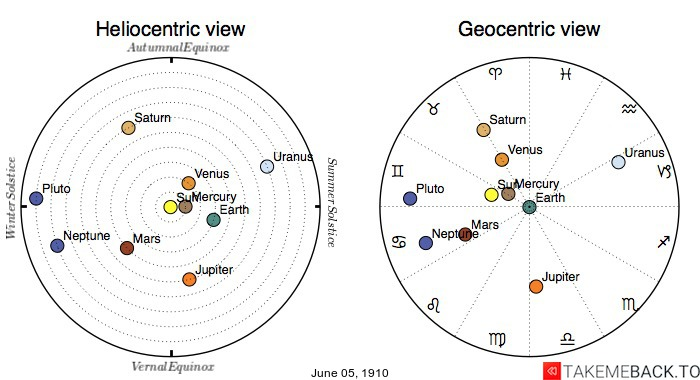 Planetary positions on June 5th, 1910 - Heliocentric and Geocentric views