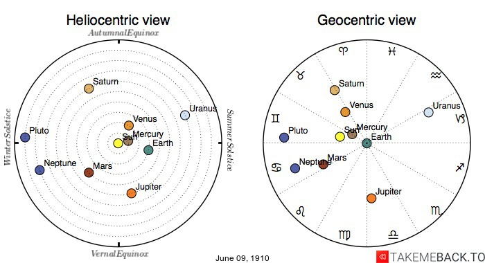 Planetary positions on June 9th, 1910 - Heliocentric and Geocentric views