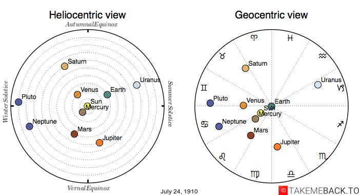 Planetary positions on July 24, 1910 - Heliocentric and Geocentric views