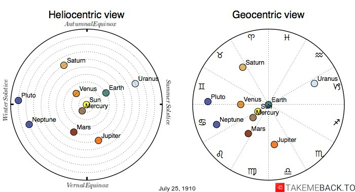 Planetary positions on July 25, 1910 - Heliocentric and Geocentric views