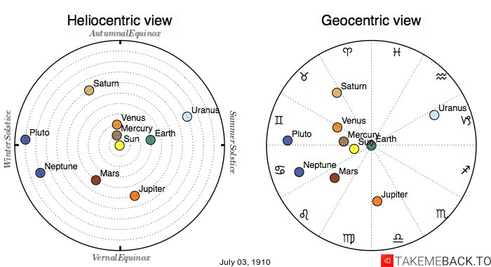 Planetary positions on July 3rd, 1910 - Heliocentric and Geocentric views