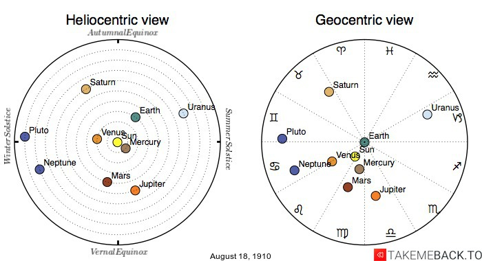 Planetary positions on August 18th, 1910 - Heliocentric and Geocentric views