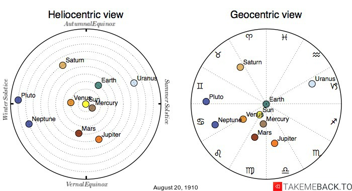 Planetary positions on August 20th, 1910 - Heliocentric and Geocentric views