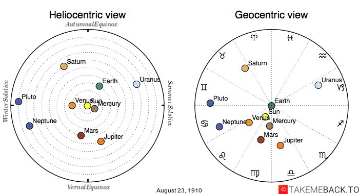 Planetary positions on August 23rd, 1910 - Heliocentric and Geocentric views