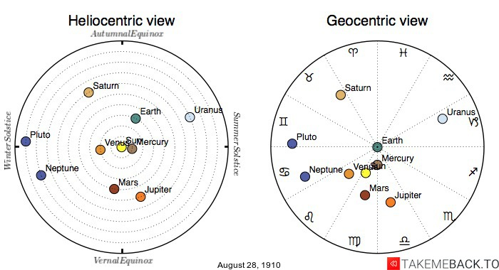 Planetary positions on August 28th, 1910 - Heliocentric and Geocentric views