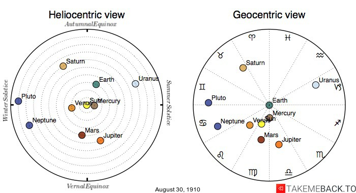 Planetary positions on August 30th, 1910 - Heliocentric and Geocentric views