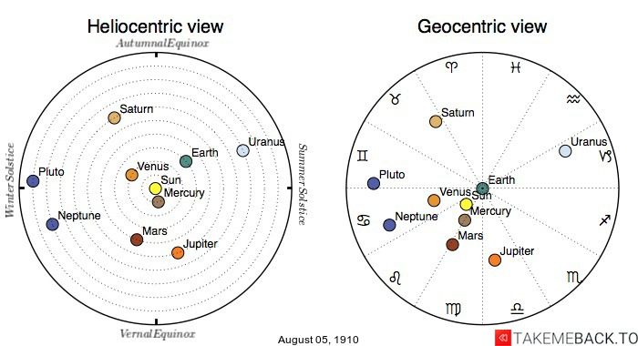 Planetary positions on August 05, 1910 - Heliocentric and Geocentric views