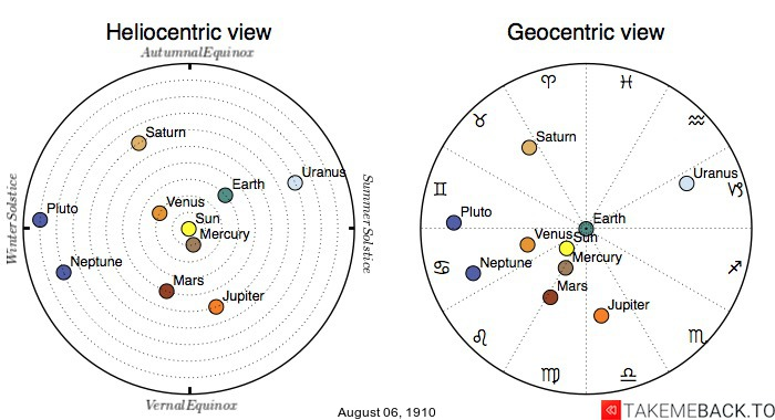 Planetary positions on August 6th, 1910 - Heliocentric and Geocentric views