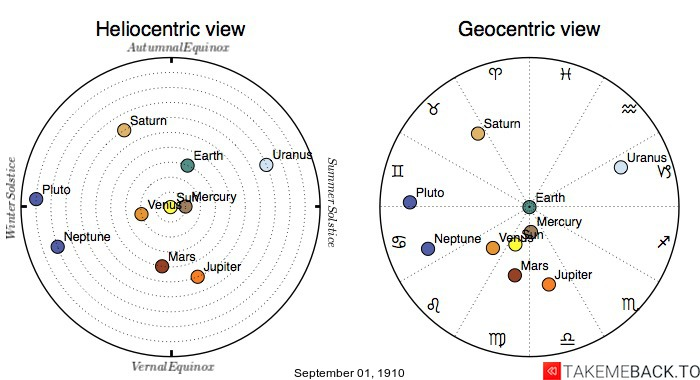 Planetary positions on September 1st, 1910 - Heliocentric and Geocentric views