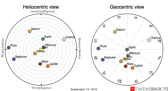 Planetary positions on September 13th, 1910 - Heliocentric and Geocentric views