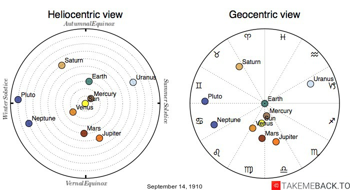 Planetary positions on September 14th, 1910 - Heliocentric and Geocentric views