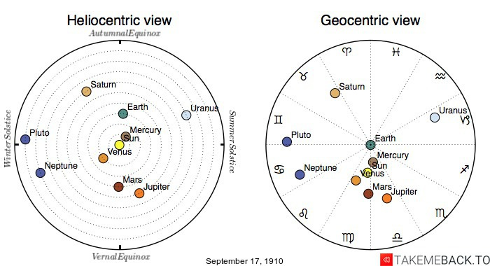 Planetary positions on September 17th, 1910 - Heliocentric and Geocentric views