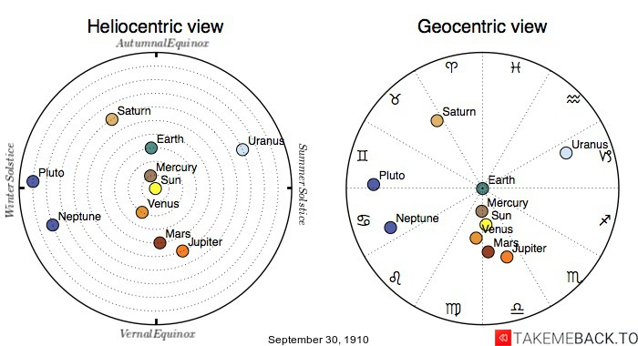 Planetary positions on September 30th, 1910 - Heliocentric and Geocentric views