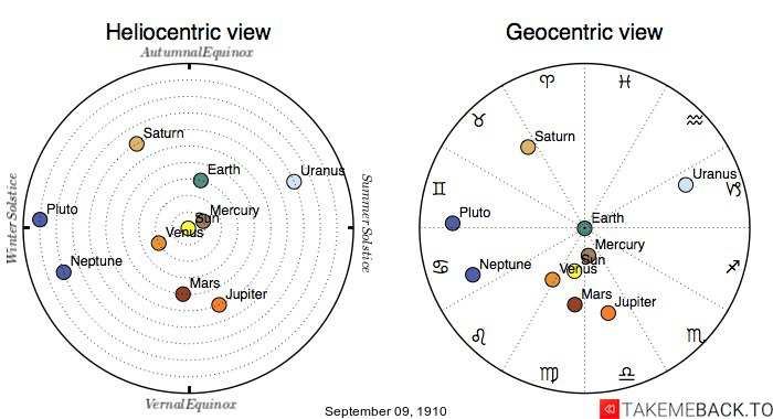 Planetary positions on September 9th, 1910 - Heliocentric and Geocentric views