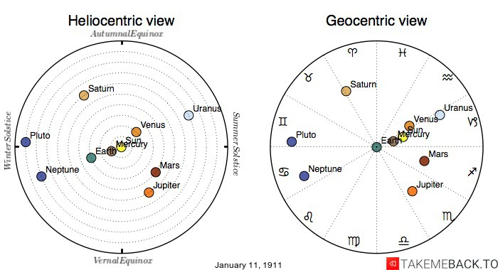 Planetary positions on January 11th, 1911 - Heliocentric and Geocentric views