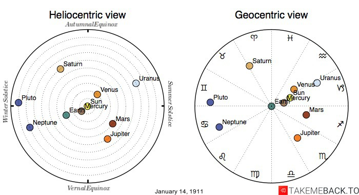Planetary positions on January 14th, 1911 - Heliocentric and Geocentric views