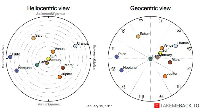 Planetary positions on January 19th, 1911 - Heliocentric and Geocentric views