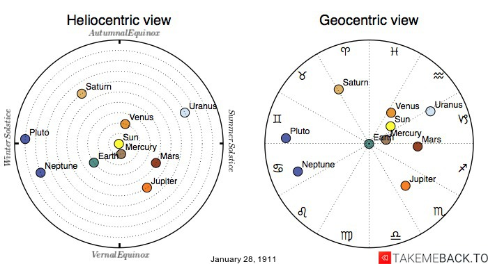 Planetary positions on January 28th, 1911 - Heliocentric and Geocentric views