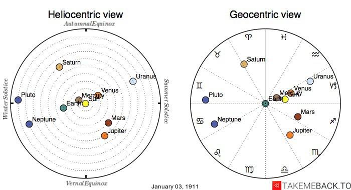 Planetary positions on January 3rd, 1911 - Heliocentric and Geocentric views