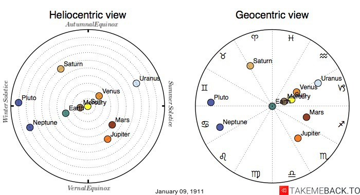 Planetary positions on January 9th, 1911 - Heliocentric and Geocentric views