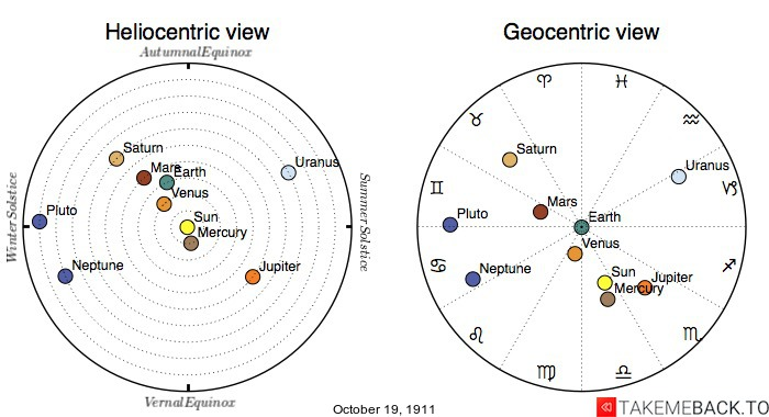 Planetary positions on October 19th, 1911 - Heliocentric and Geocentric views