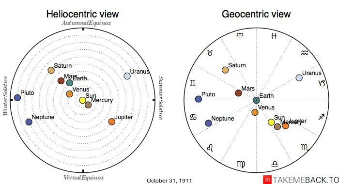 Planetary positions on October 31, 1911 - Heliocentric and Geocentric views
