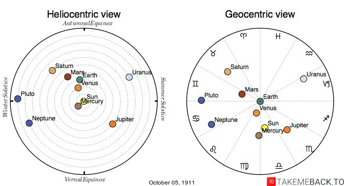 Planetary positions on October 5th, 1911 - Heliocentric and Geocentric views